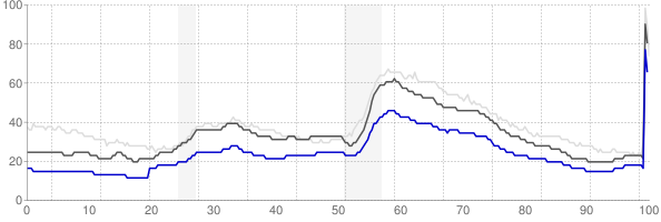 Madison, Wisconsin monthly unemployment rate chart
